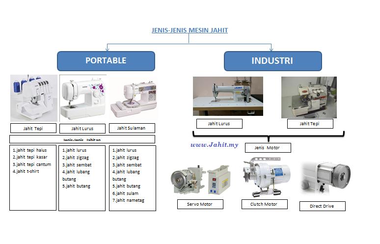 mesin jahit portable dan industri